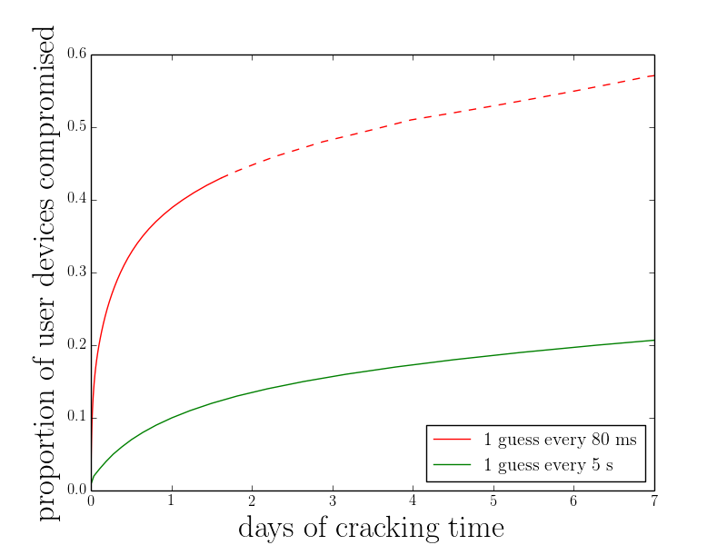 Estimated cracking time for typical user-chosen passwords under guessing rates possible on iOS devices.