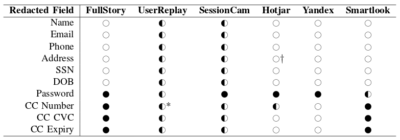 summary of automated redaction features offered by each service