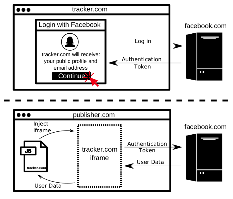 Diagram of third-party script identifying users with the Facebook API